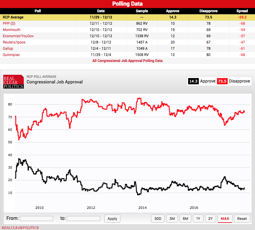 Congressional Approval remains below 15% with 73% of Americans disapproving of Congress.