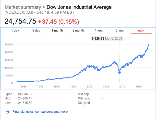 The DJIA has increased 400% since MArch of 2009 and the extraordinary bull market started in Obama's second month.