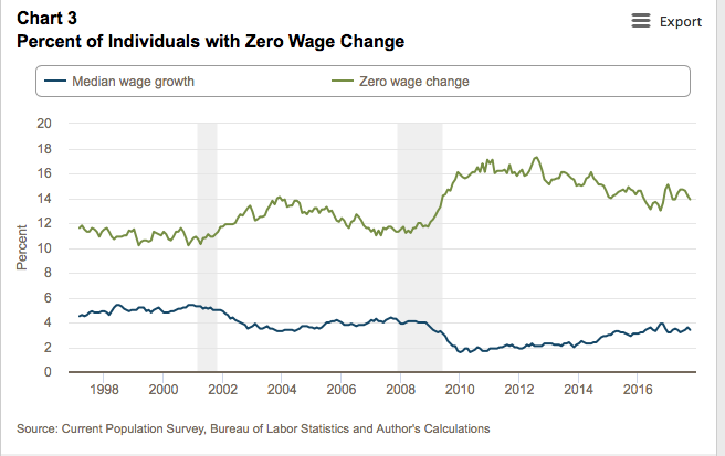 For the past 20 years, between 10%-17% of workers have had 0 wage growth each year.