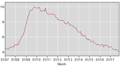 "The Unemployment rate has been falling since the end of 2010 and reached ""full employment"" in September 2015."