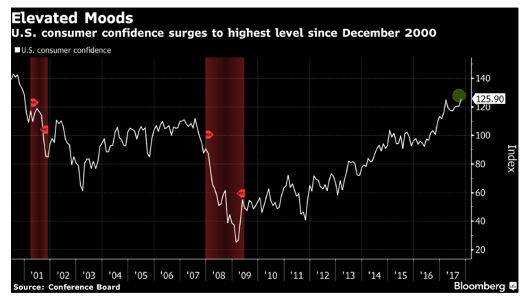 Consumer Confidence has been rising since Obama's send year in office and is now the highest it's been since before George Bush entered office.