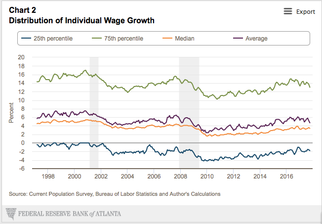 While the top 25% of wage earners have enjoyed between a 10%-17% average wage growth each year, the middle 50% have struggles to see 4% growth and the lowest 25% have seen annual wage decreases between 0 -4%.