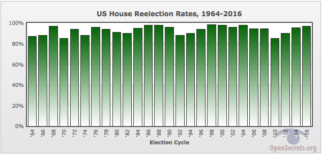 97% of US House of Representative were re-elected in 2016 despite an approval rating of only 15% at the time.