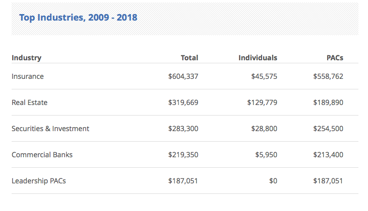Dennis Ross has been paid over $600,00 by the insurance industry and over $500,000 by the banking and finance industry.