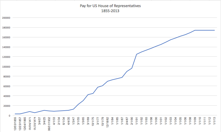Congressional pay for members of the US House.